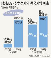 삼성SDS 중국 매출 700% ↑… 2010년 1000억서 작년 8172억